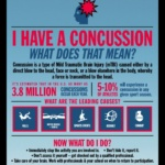 Concussions and Head Injury Infographics